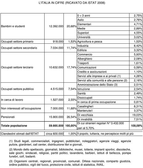 http://www.lorenzoparolin.it/Archivio/L'italia%20in%20cifre%20Tab.png